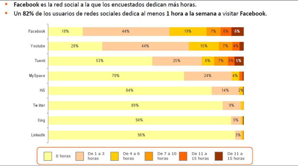 Redes sociales en España